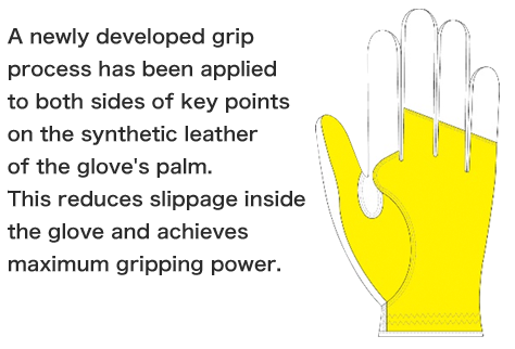 A newly developed grip process has been applied to both sides of key points on the synthetic leather of the glove's palm. This reduces slippage inside the glove and achieves maximum gripping power.